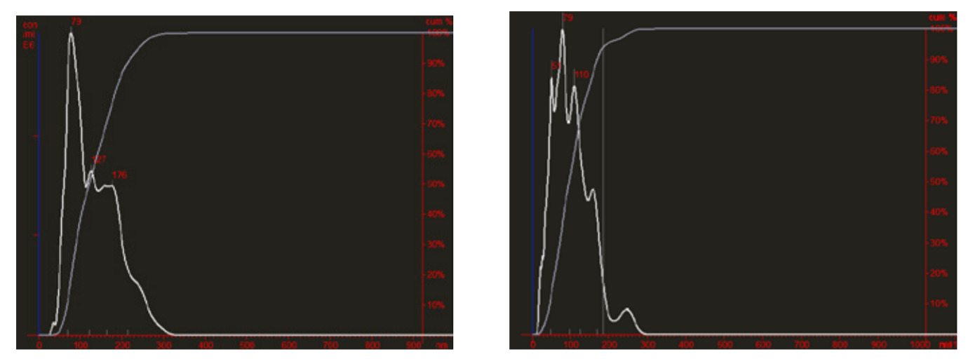 Comparative Nanosight analysis of freshly purified (right panel) and lyophilized plasma exosomes (left panel)