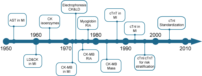Evolution of cardiac biomarkers