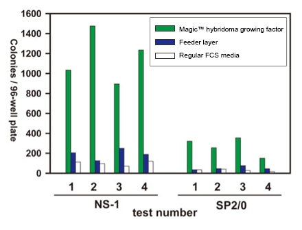 Magic™ hybridoma growth factor increase hybridoma cloning efficiency