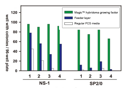 Magic™ hybridoma growth factor increase hybridoma growth rate