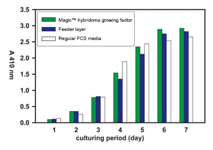 Magic™ hybridoma growth factor has no negative effect on titers of antibody